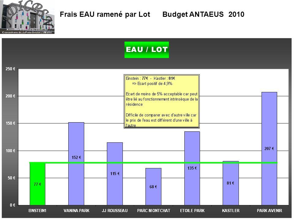 Frais EAU ramené par Lot Budget ANTAEUS 2010