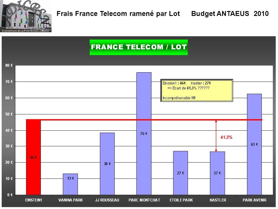 Frais France Telecom ramené par Lot Budget ANTAEUS 2010