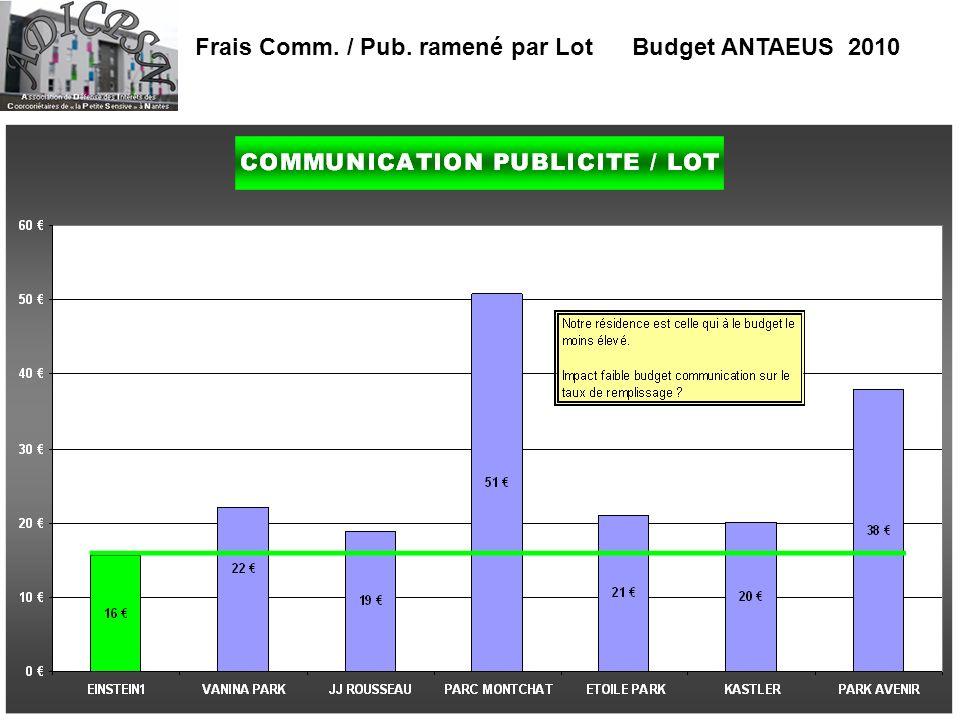 Frais Comm. / Pub. ramené par Lot Budget ANTAEUS 2010