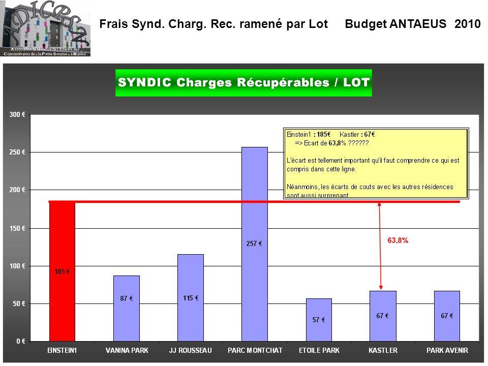 Frais Synd. Charg. Rec. ramené par Lot Budget ANTAEUS 2010