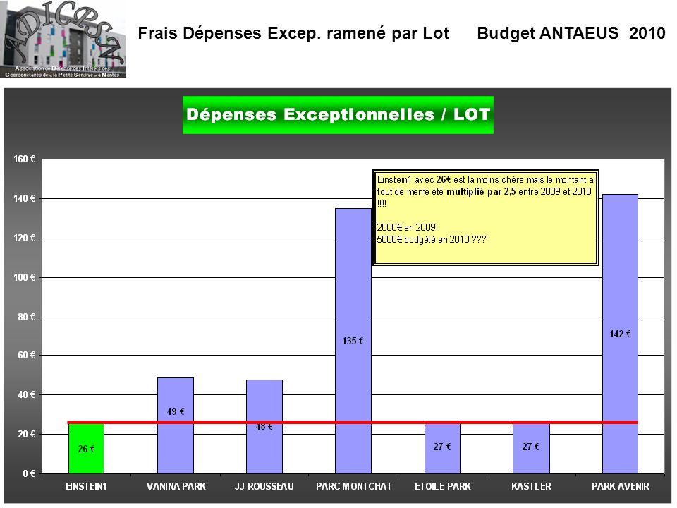 Frais Dépenses Excep. ramené par Lot Budget ANTAEUS 2010