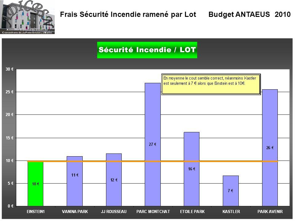 Frais Sécurité Incendie ramené par Lot Budget ANTAEUS 2010
