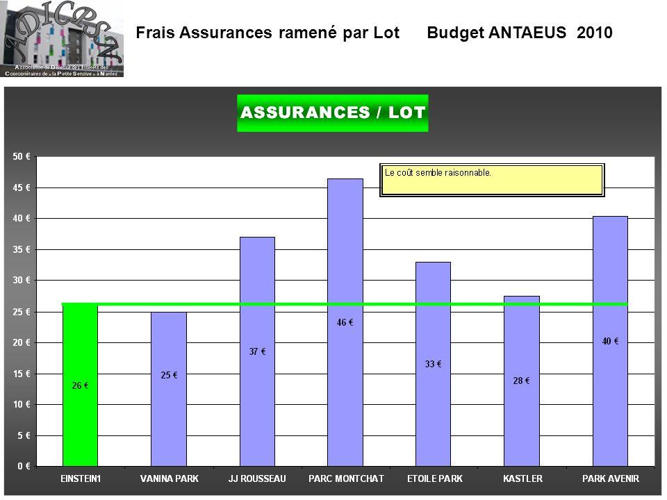 Frais Assurances ramené par Lot Budget ANTAEUS 2010