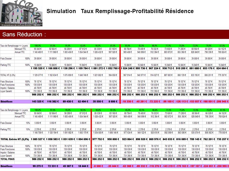 Simulation Taux Remplissage-Profitabilité Résidence Sans Réduction :