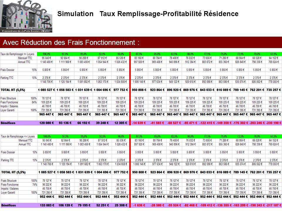 Simulation Taux Remplissage-Profitabilité Résidence Avec Réduction des Frais Fonctionnement :