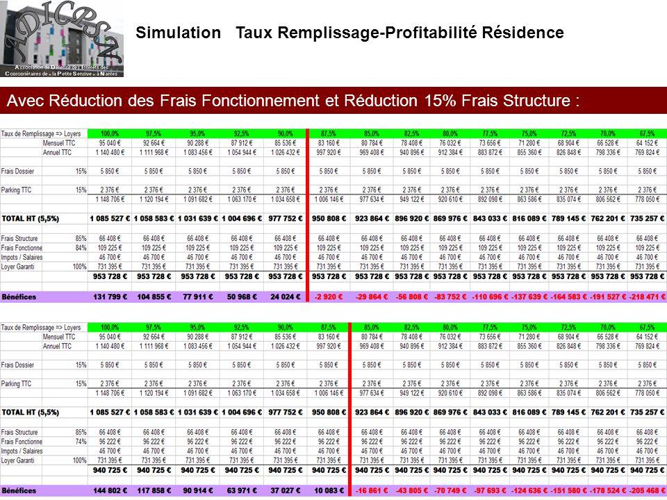 Simulation Taux Remplissage-Profitabilité Résidence Avec Réduction des Frais Fonctionnement et Réduction 15% Frais Structure :