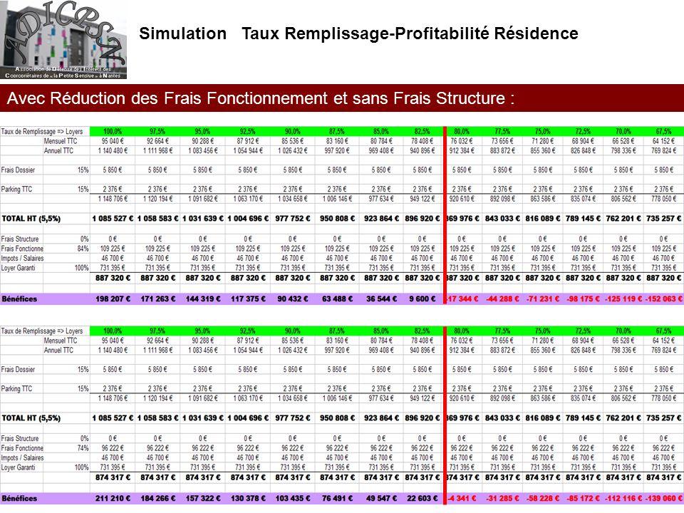 Simulation Taux Remplissage-Profitabilité Résidence Avec Réduction des Frais Fonctionnement et sans Frais Structure :