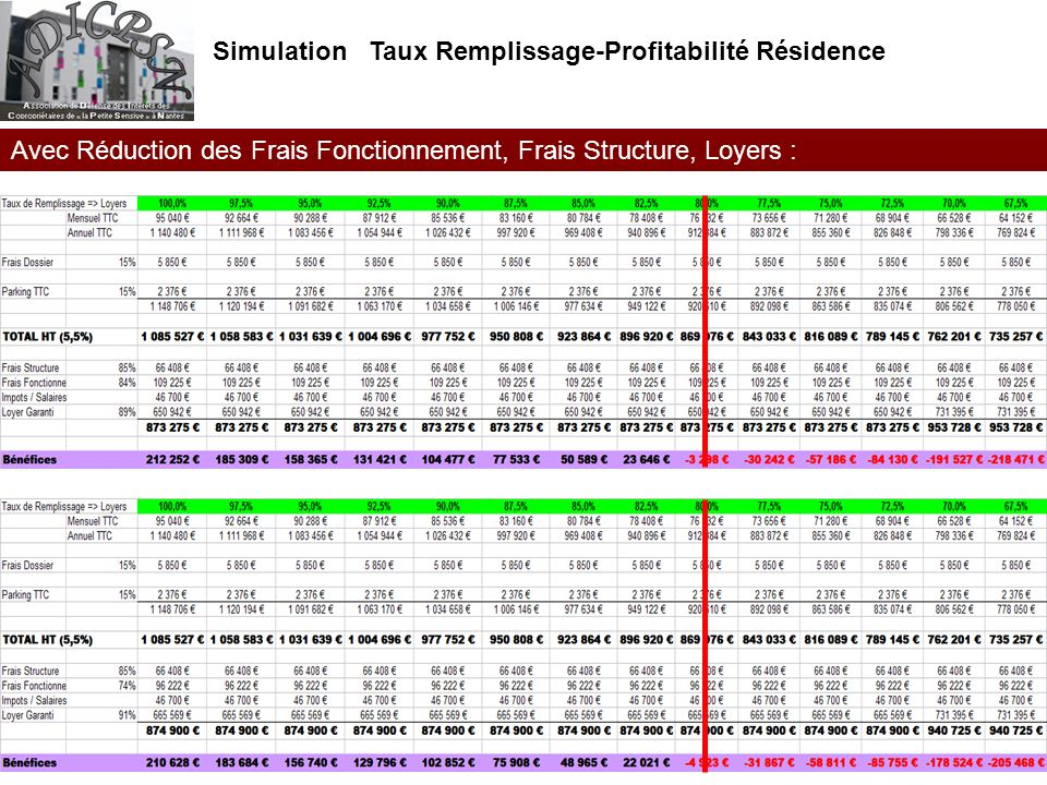 Avec Réduction des Frais Fonctionnement, Frais Structure, Loyers : Simulation Taux Remplissage-Profitabilité Résidence