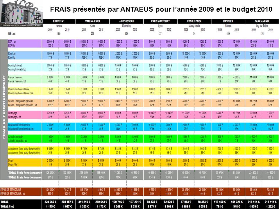 FRAIS présentés par ANTAEUS pour lannée 2009 et le budget 2010