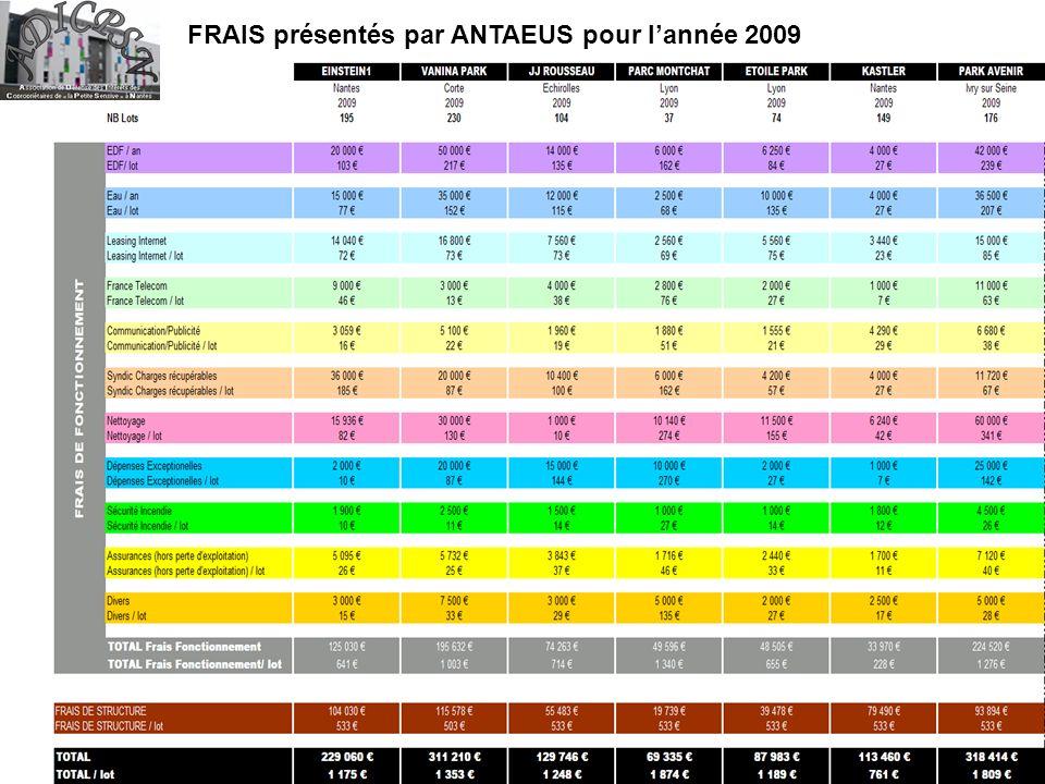 FRAIS présentés par ANTAEUS pour lannée 2009