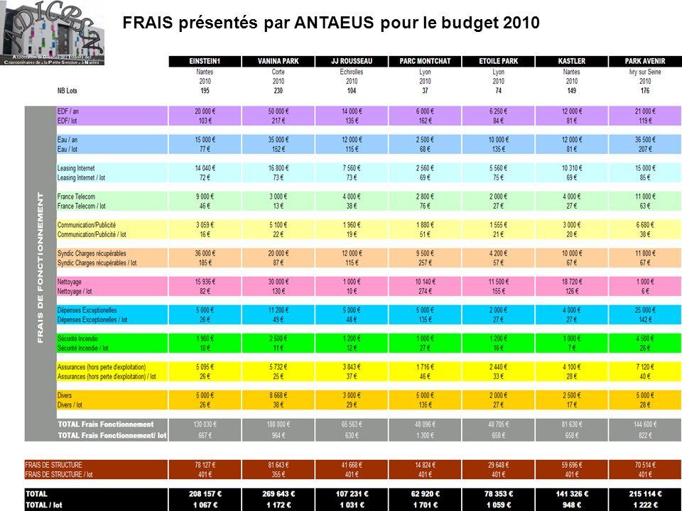FRAIS présentés par ANTAEUS pour le budget 2010