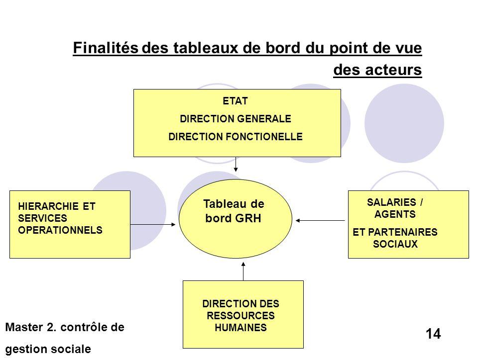Finalités des tableaux de bord du point de vue des acteurs ETAT DIRECTION GENERALE DIRECTION FONCTIONELLE HIERARCHIE ET SERVICES OPERATIONNELS SALARIE