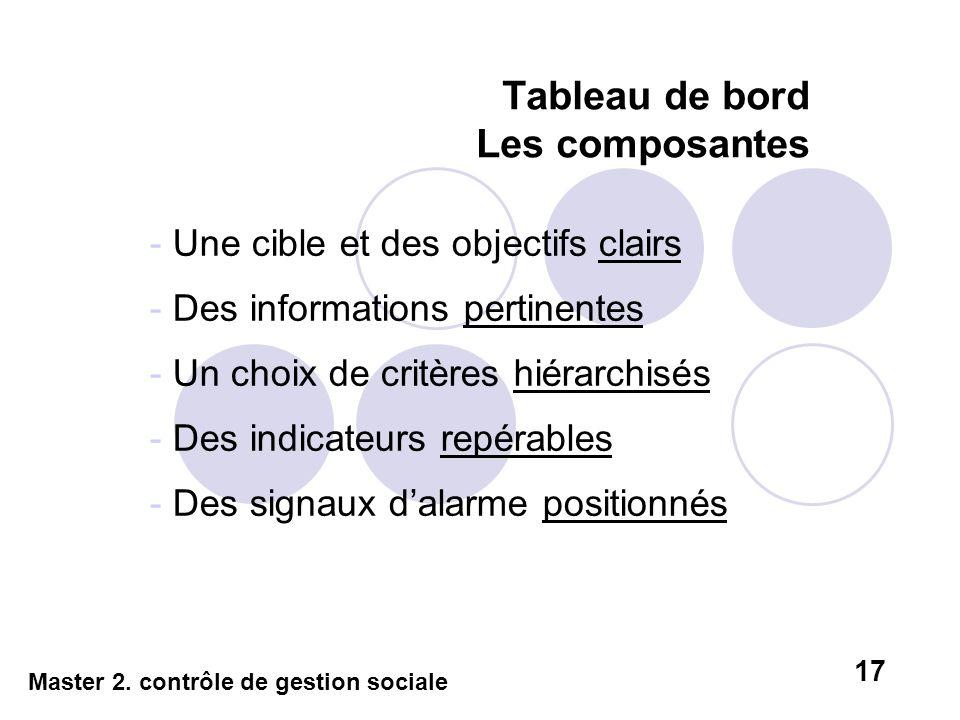Tableau de bord Les composantes - Une cible et des objectifs clairs - Des informations pertinentes - Un choix de critères hiérarchisés - Des indicateu