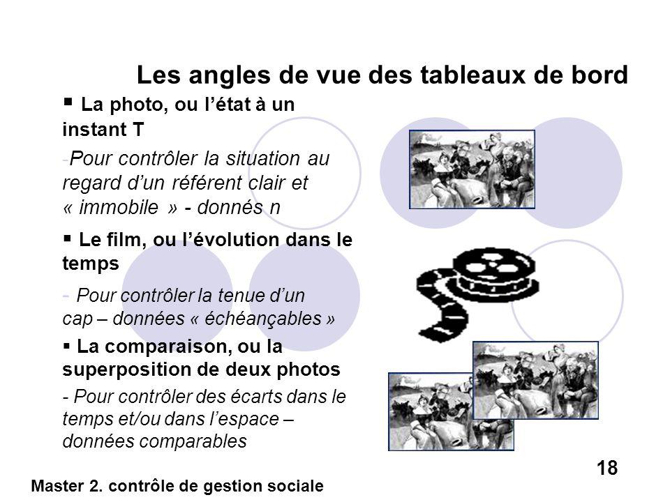 Les angles de vue des tableaux de bord La photo, ou létat à un instant T -Pour contrôler la situation au regard dun référent clair et « immobile » - d