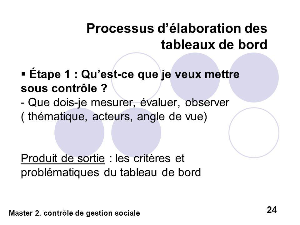 Processus délaboration des tableaux de bord Étape 1 : Quest-ce que je veux mettre sous contrôle ? - Que dois-je mesurer, évaluer, observer ( thématiqu