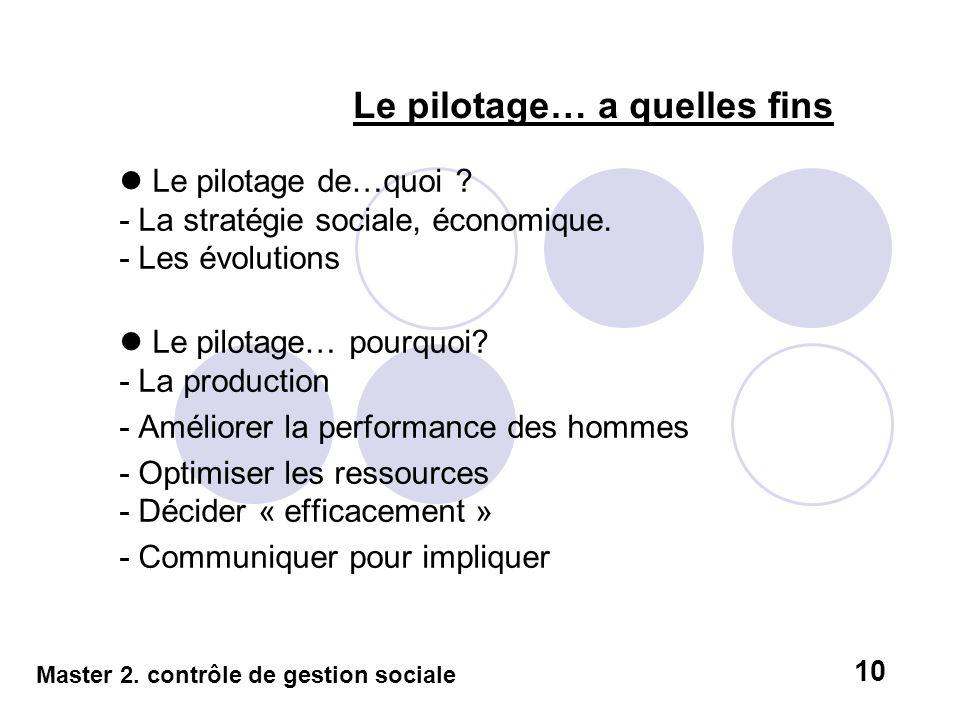 Le pilotage… a quelles fins Le pilotage de…quoi ? - La stratégie sociale, économique. - Les évolutions Le pilotage… pourquoi? - La production - Amélio