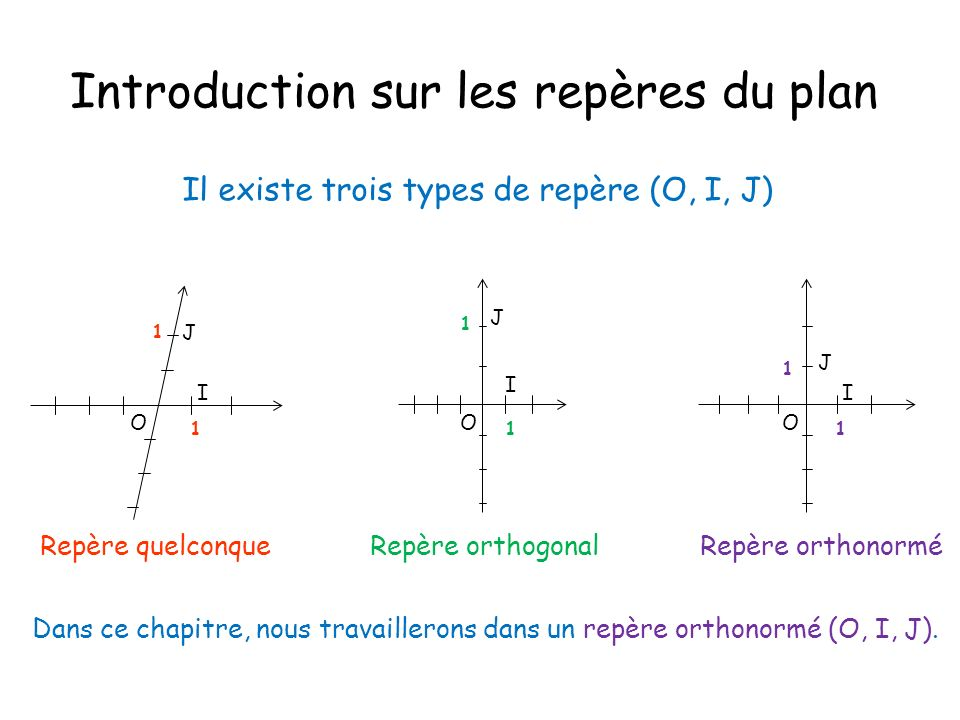 Introduction sur les repères du plan Il existe trois types de repère (O, I, J) I J O 1 1 Repère quelconque I J 1 1 Repère orthogonal I J O 1 1 O Repèr