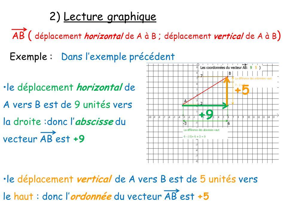2) Lecture graphique Exemple : Dans lexemple précédent le déplacement horizontal de A vers B est de 9 unités vers la droite :donc labscisse du vecteur