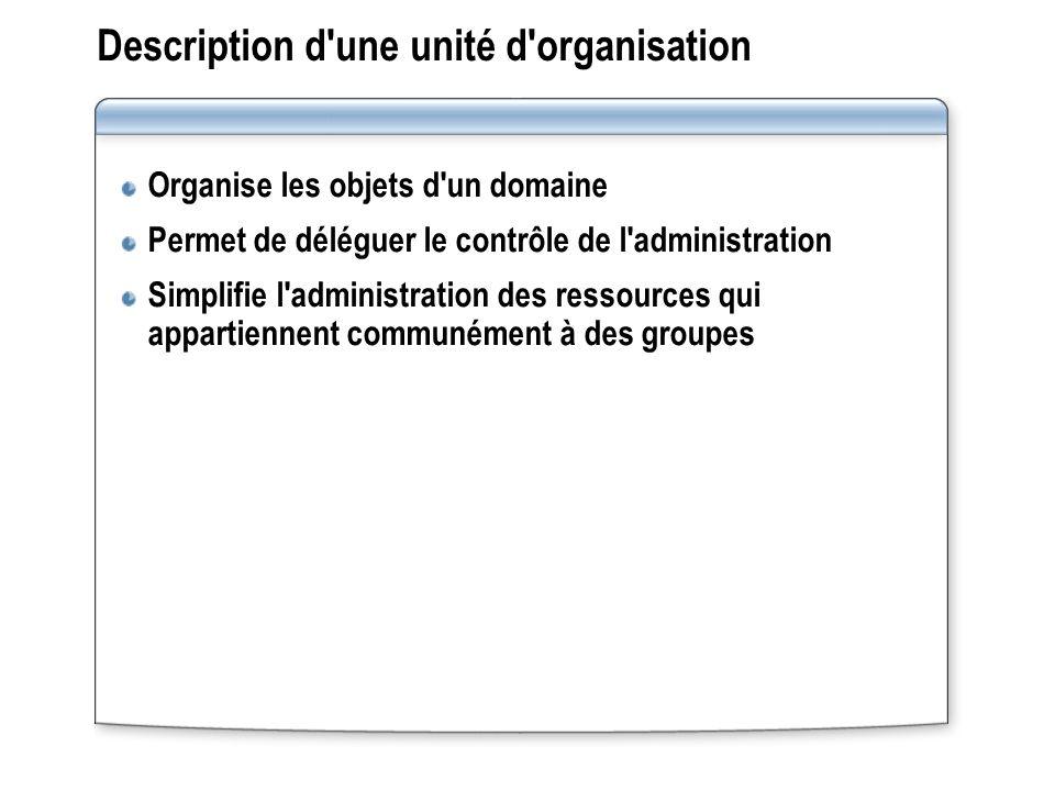 Description d'une unité d'organisation Organise les objets d'un domaine Permet de déléguer le contrôle de l'administration Simplifie l'administration