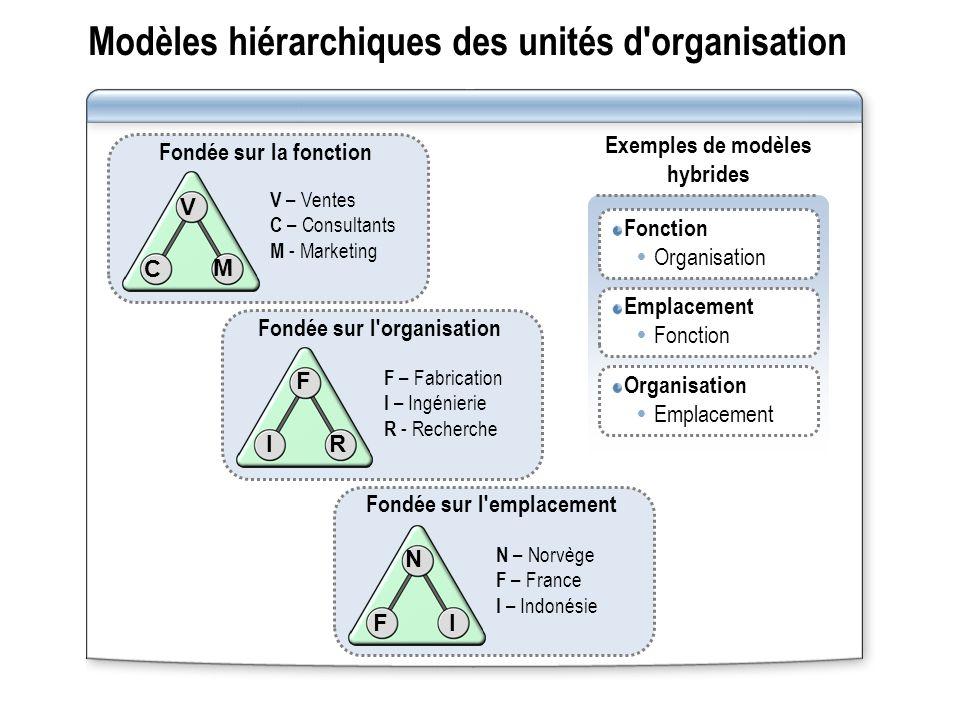 Modèles hiérarchiques des unités d'organisation Fondée sur la fonction V C M V – Ventes C – Consultants M - Marketing Exemples de modèles hybrides Fon