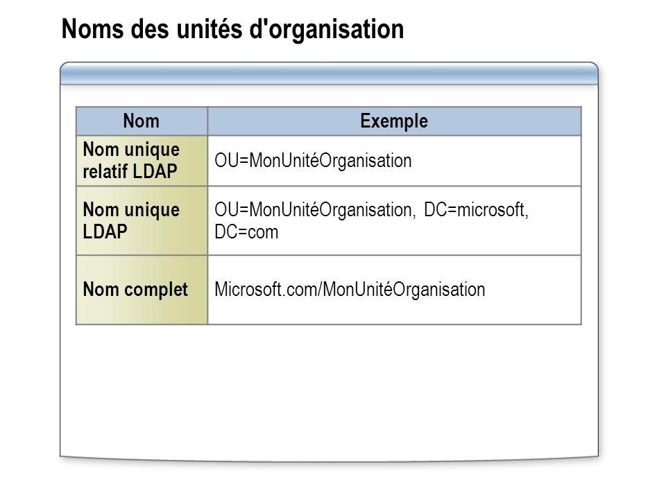 Noms des unités d'organisation Nom Exemple Nom unique relatif LDAP OU=MonUnitéOrganisation Nom unique LDAP OU=MonUnitéOrganisation, DC=microsoft, DC=c