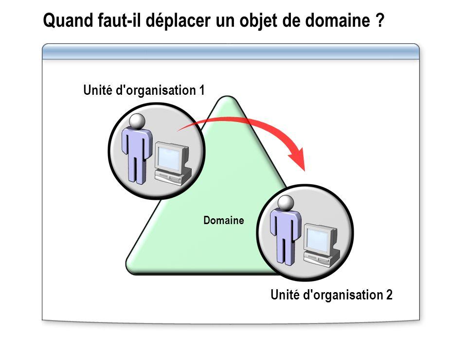 Unité d'organisation 1 Unité d'organisation 2 Domaine Quand faut-il déplacer un objet de domaine ?