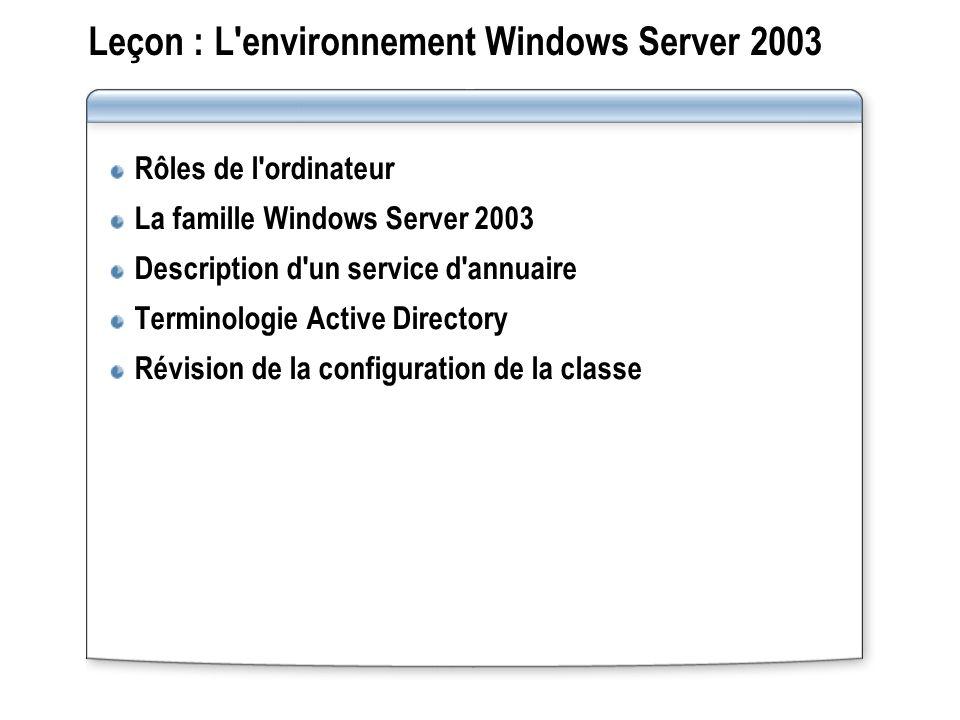Leçon : L'environnement Windows Server 2003 Rôles de l'ordinateur La famille Windows Server 2003 Description d'un service d'annuaire Terminologie Acti