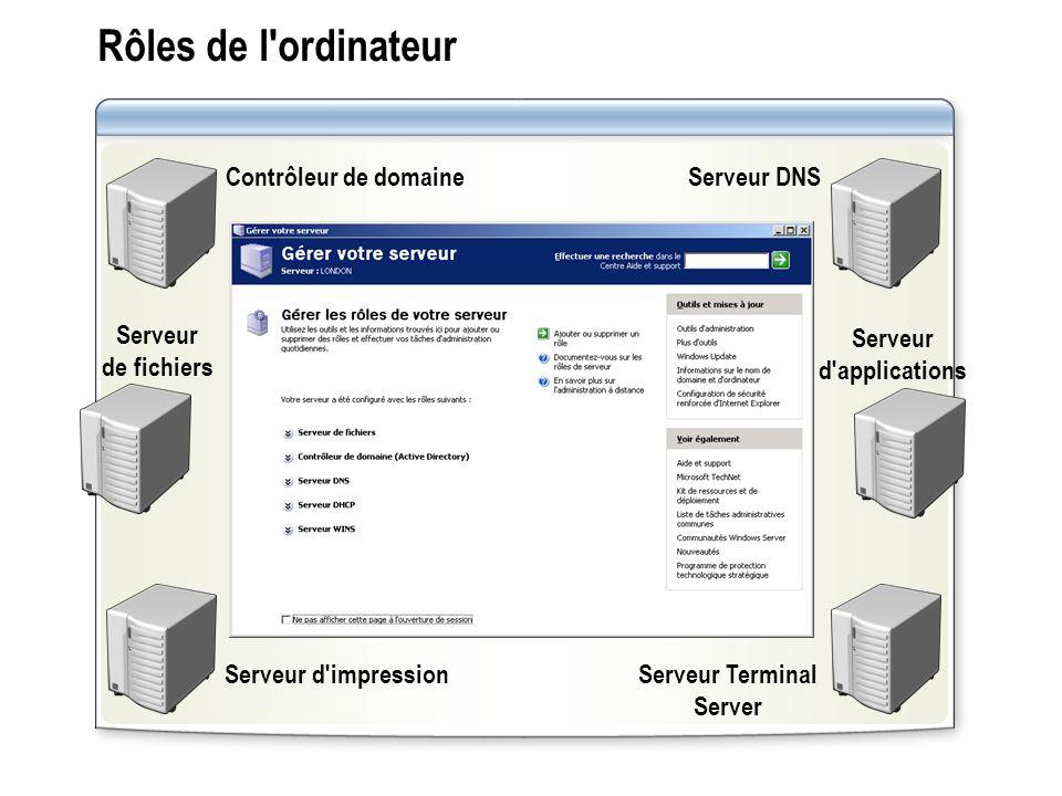 Rôles de l'ordinateur Contrôleur de domaine Serveur de fichiers Serveur d'impression Serveur DNS Serveur d'applications Serveur Terminal Server