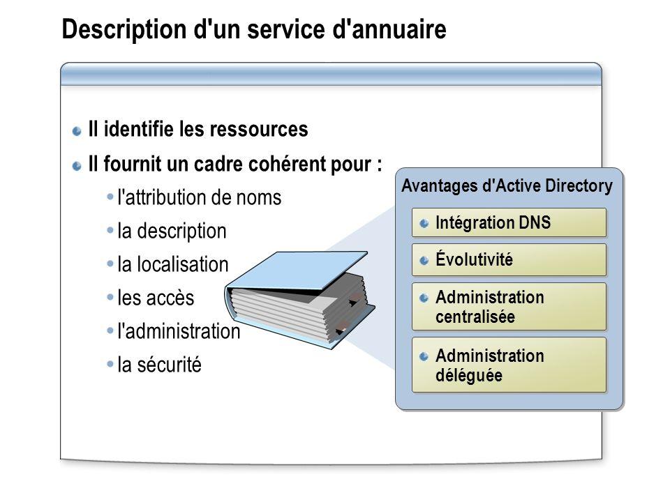 Description d'un service d'annuaire Il identifie les ressources Il fournit un cadre cohérent pour : l'attribution de noms la description la localisati