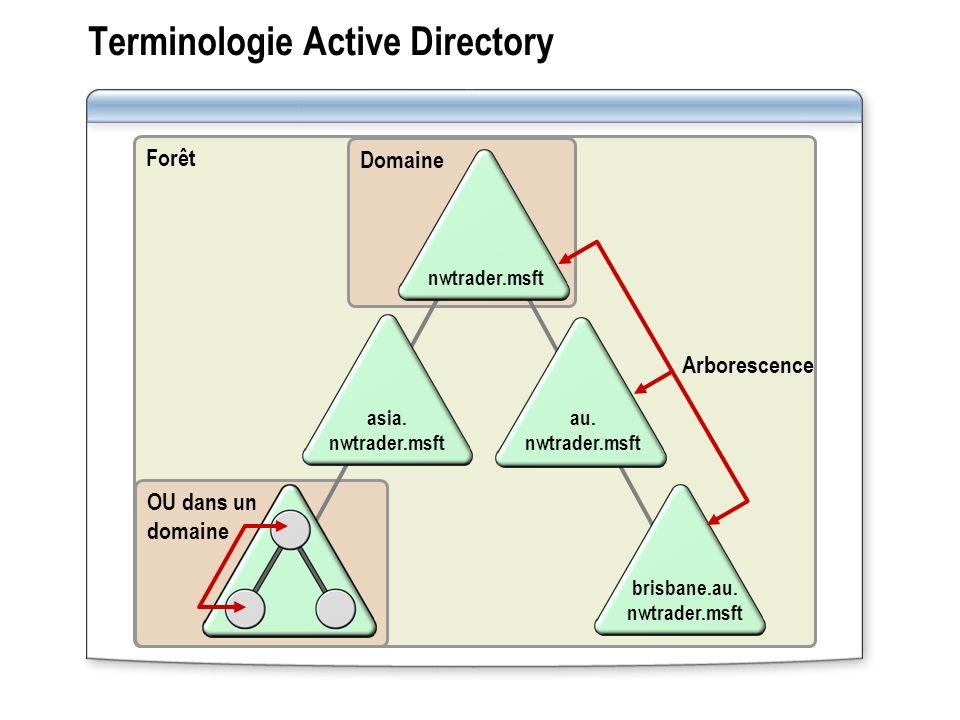 Terminologie Active Directory Forêt OU dans un domaine Domaine asia. nwtrader.msft brisbane.au. nwtrader.msft nwtrader.msft au. nwtrader.msft Arboresc