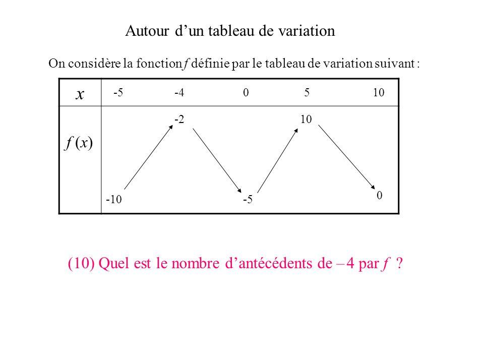 Autour dun tableau de variation On considère la fonction f définie par le tableau de variation suivant : x f (x) -5-40510 -10 0 -5 -210 (9) Quelle est