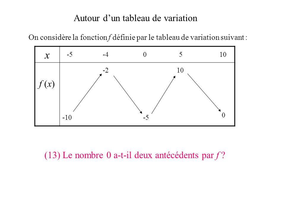 Autour dun tableau de variation On considère la fonction f définie par le tableau de variation suivant : x f (x) -5-40510 -10 0 -5 -210 (12) f (1) peu