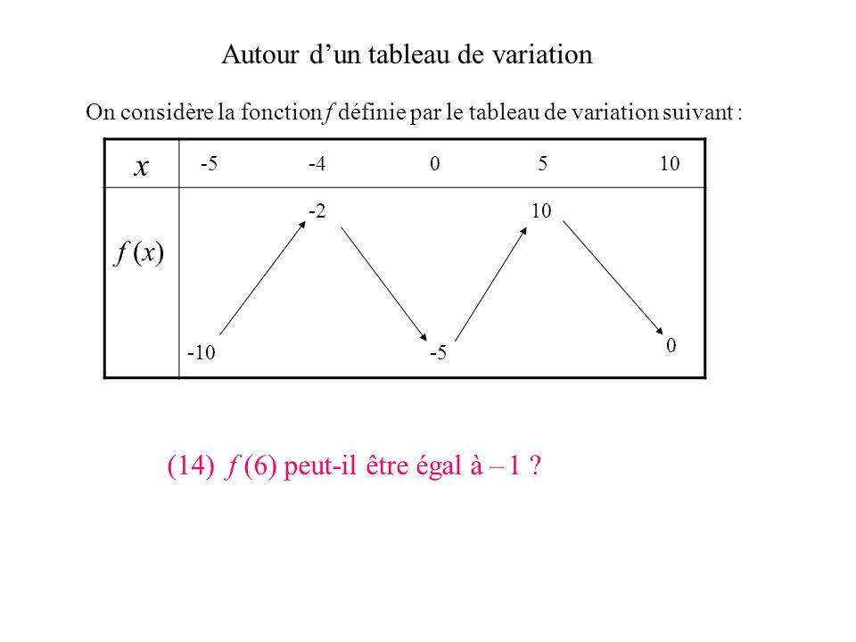 Autour dun tableau de variation On considère la fonction f définie par le tableau de variation suivant : x f (x) -5-40510 -10 0 -5 -210 (13) Le nombre