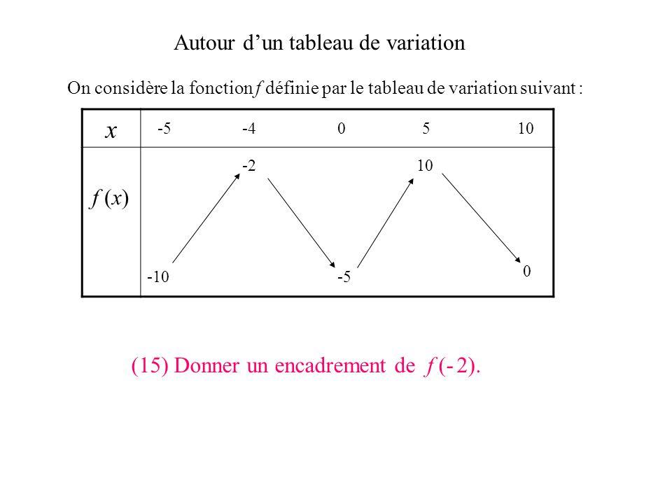 Autour dun tableau de variation On considère la fonction f définie par le tableau de variation suivant : x f (x) -5-40510 -10 0 -5 -210 (14) f (6) peu