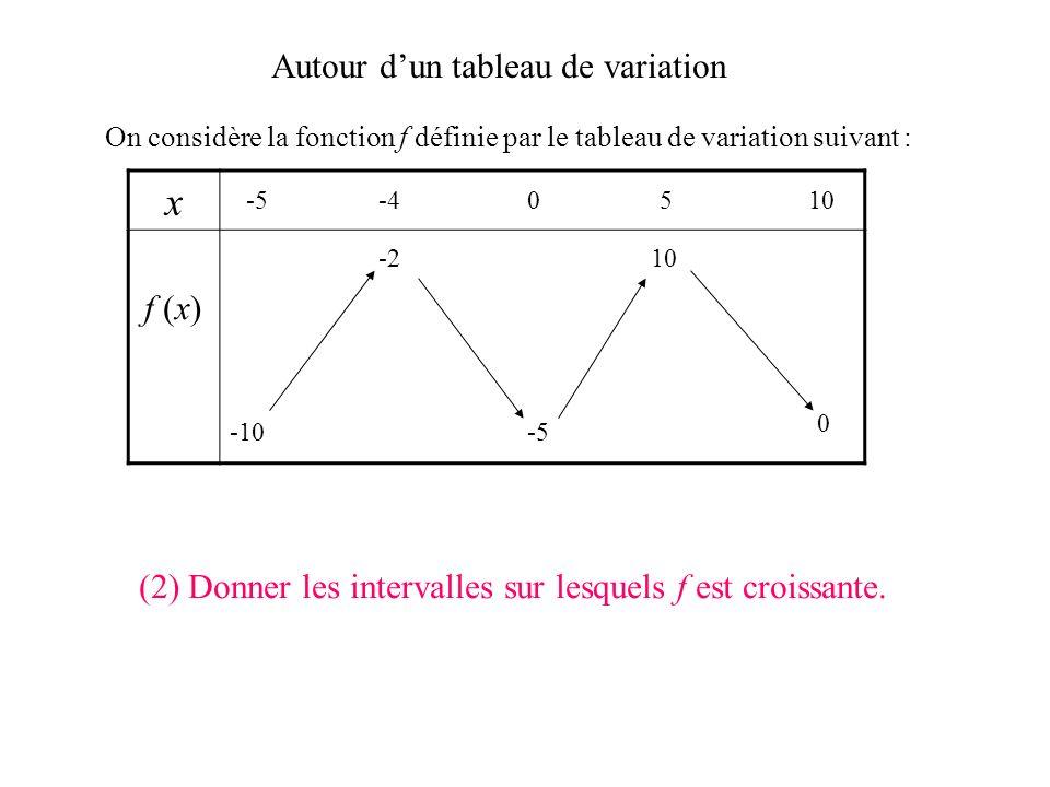 Autour dun tableau de variation On considère la fonction f définie par le tableau de variation suivant : x f (x) -5-40510 -10 0 -5 -210 (1) Quel est l