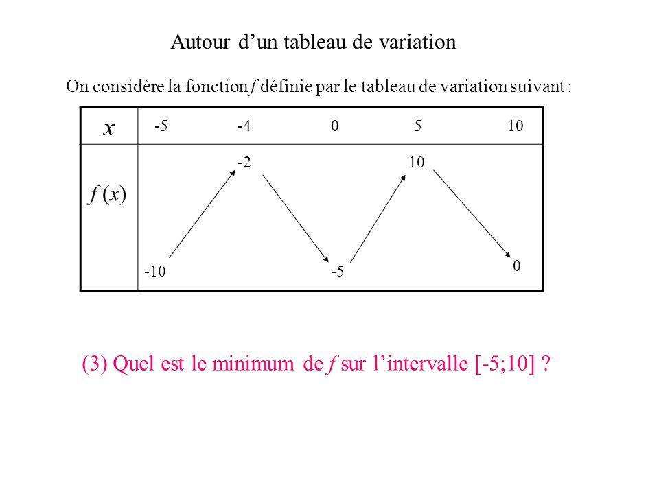 Autour dun tableau de variation On considère la fonction f définie par le tableau de variation suivant : x f (x) -5-40510 -10 0 -5 -210 (2) Donner les
