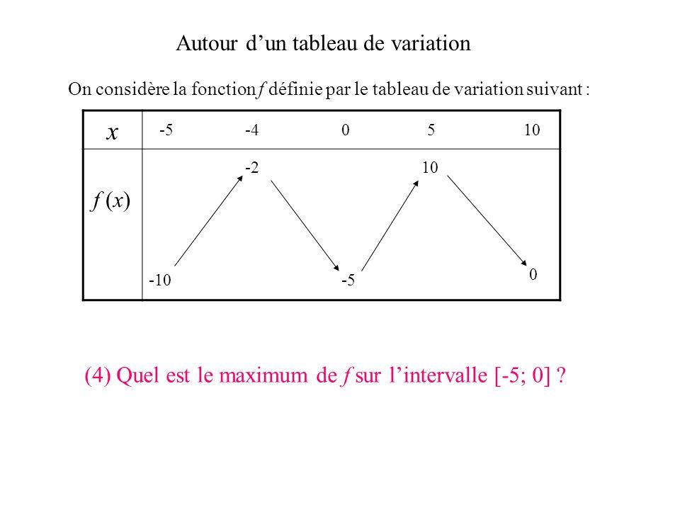 Autour dun tableau de variation On considère la fonction f définie par le tableau de variation suivant : x f (x) -5-40510 -10 0 -5 -210 (3) Quel est l