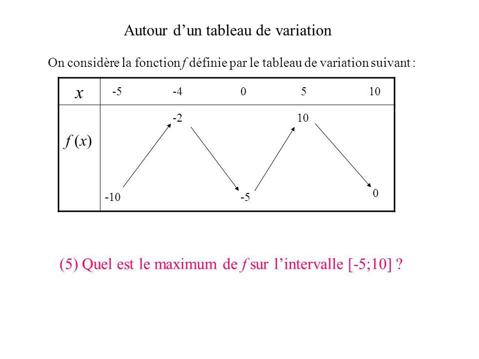 Autour dun tableau de variation On considère la fonction f définie par le tableau de variation suivant : x f (x) -5-40510 -10 0 -5 -210 (4) Quel est l