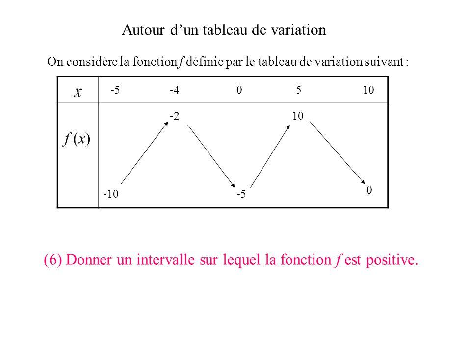 Autour dun tableau de variation On considère la fonction f définie par le tableau de variation suivant : x f (x) -5-40510 -10 0 -5 -210 (5) Quel est l