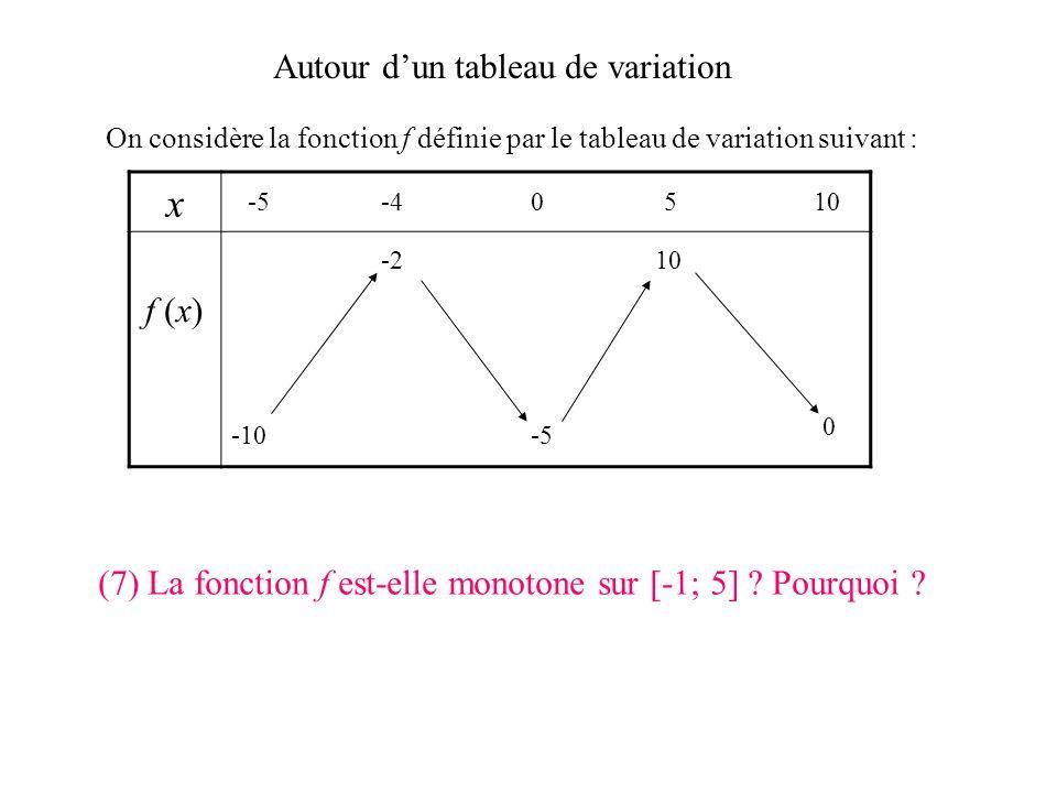 Autour dun tableau de variation On considère la fonction f définie par le tableau de variation suivant : x f (x) -5-40510 -10 0 -5 -210 (6) Donner un