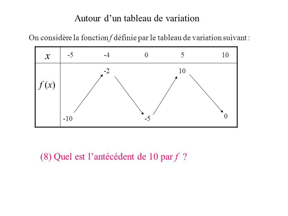 Autour dun tableau de variation On considère la fonction f définie par le tableau de variation suivant : x f (x) -5-40510 -10 0 -5 -210 (7) La fonctio