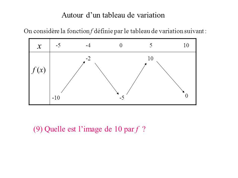 Autour dun tableau de variation On considère la fonction f définie par le tableau de variation suivant : x f (x) -5-40510 -10 0 -5 -210 (8) Quel est l