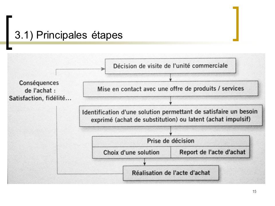 15 3.1) Principales étapes