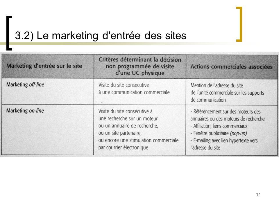 17 3.2) Le marketing d'entrée des sites