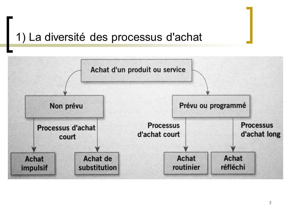 3 1) La diversité des processus d'achat