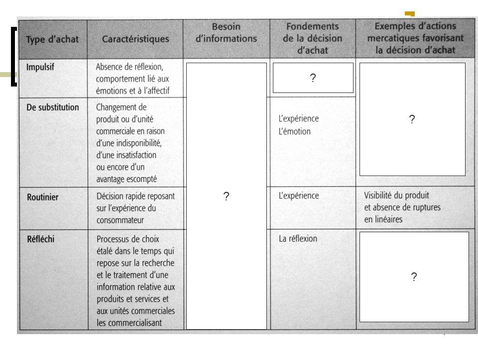 5 2) Les processus d achats programmés