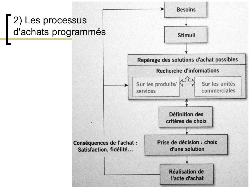 5 2) Les processus d'achats programmés