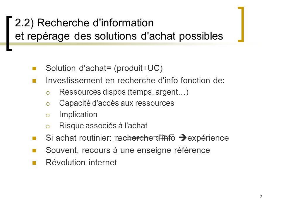 9 Solution d'achat= (produit+UC) Investissement en recherche d'info fonction de: Ressources dispos (temps, argent…) Capacité d'accès aux ressources Im
