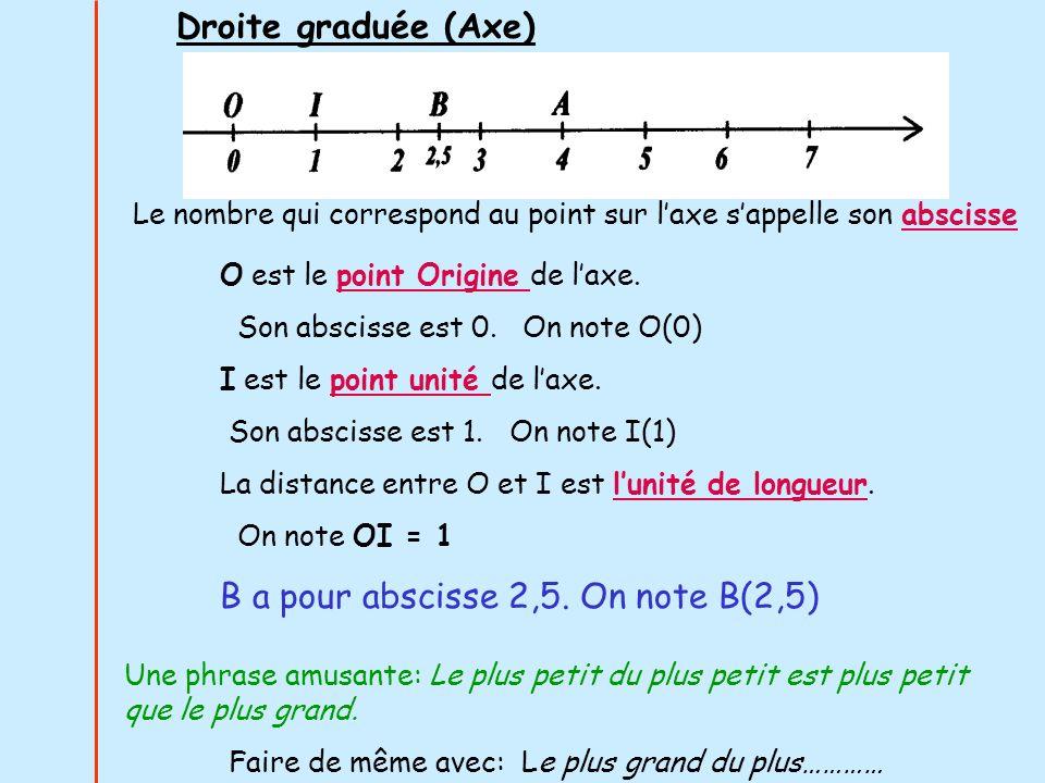 O est le point Origine de laxe. Son abscisse est 0. On note O(0) I est le point unité de laxe. Son abscisse est 1. On note I(1) La distance entre O et