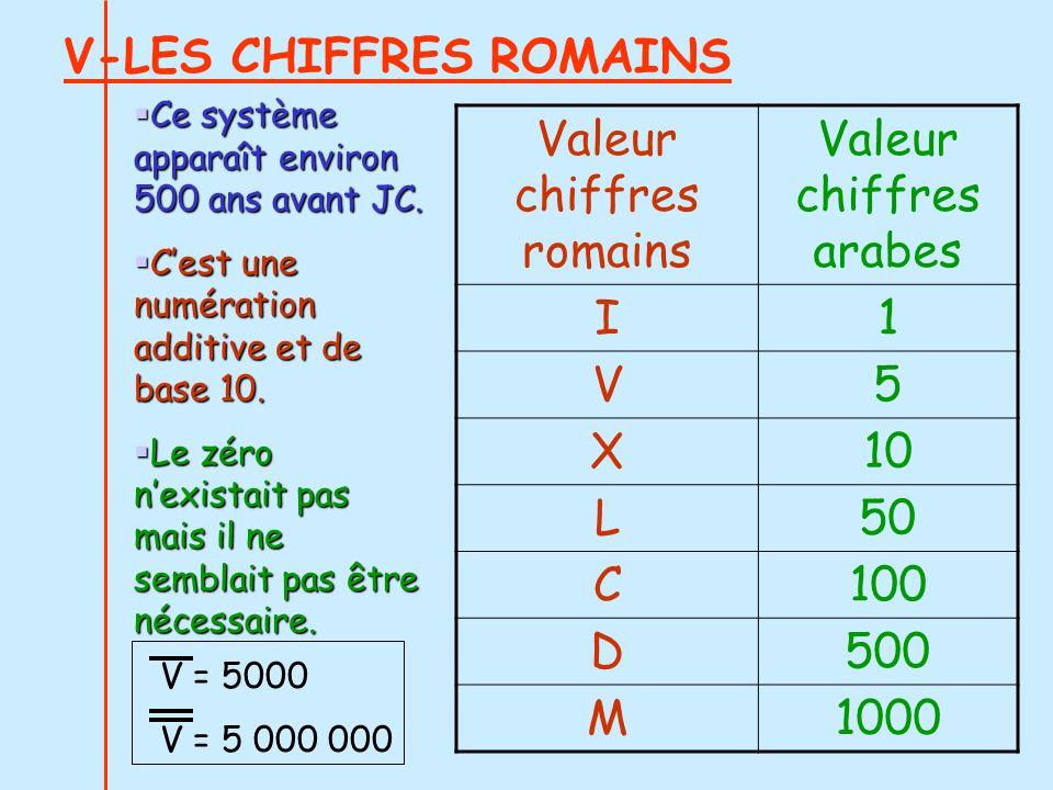 V-LES CHIFFRES ROMAINS Valeur chiffres romains Valeur chiffres arabes I1 V5 X10 L50 C100 D500 M1000 Ce système apparaît environ 500 ans avant JC. Ce s